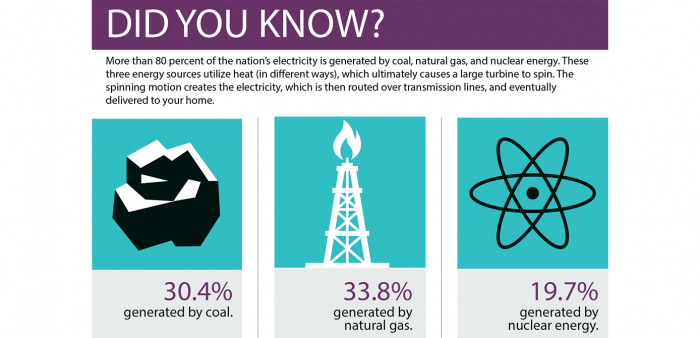 What's Hot The way you get most of your electricity