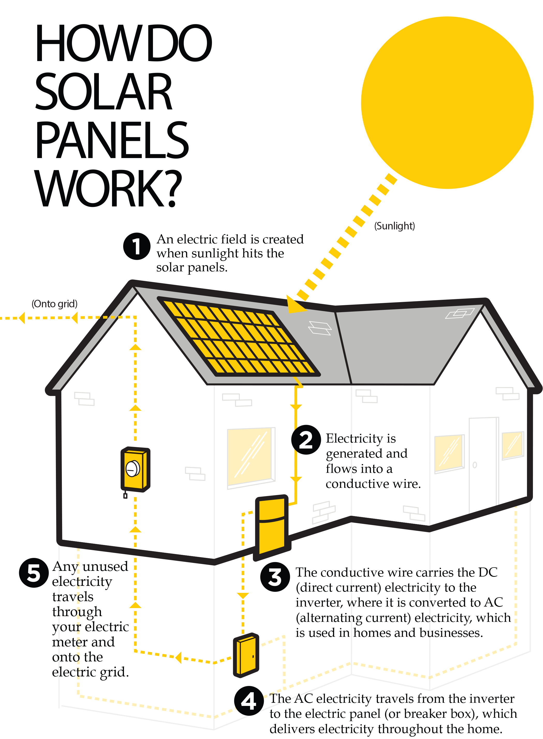 Taking The Rays How To Wire A Shed For Electricity Journey Of Solar Energy